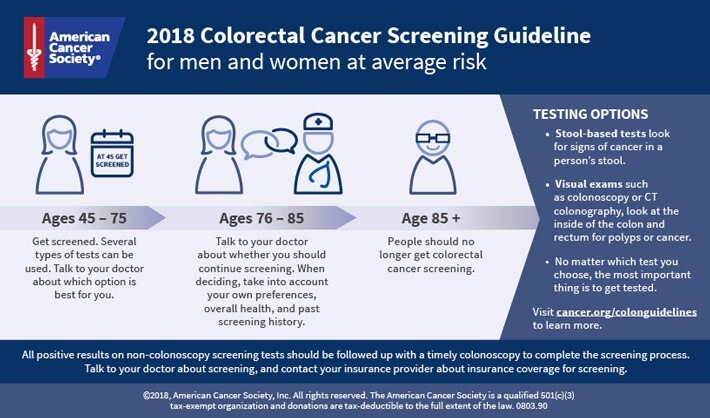 Infographic New Colorectal Cancer Screening Guideline For Men And Women At Average Risk